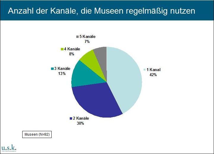 Anzahl der Kanäle, die Museen nutzen