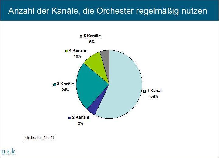 Anzahl der Kanäle, die Orchester regelmäßig nutzen