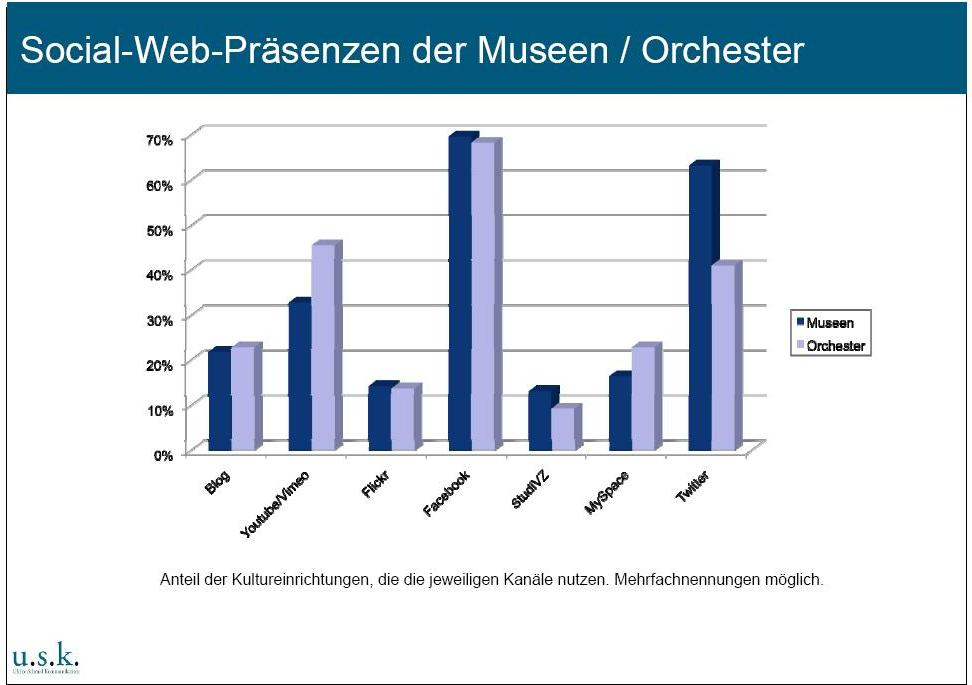 Studie Museen und Orchester im Social Web: Facebook, Video-Portale und Twitter die beliebtesten Kanäle