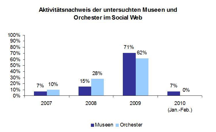 Studie zum Social-Media-Engagement deutscher Museen und Orchester ist online